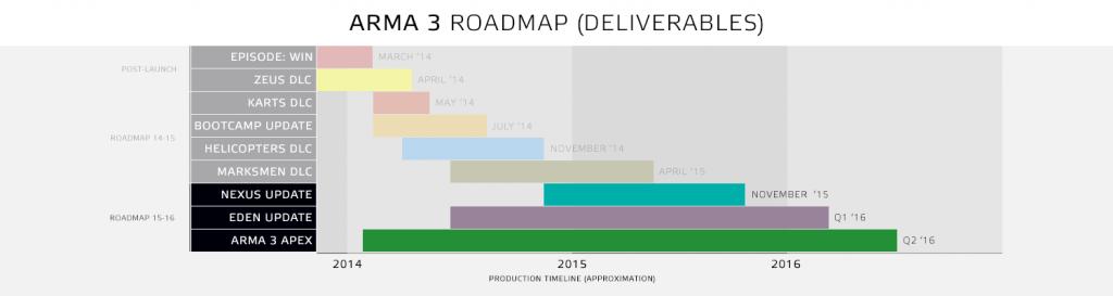 a3_apex_roadmap